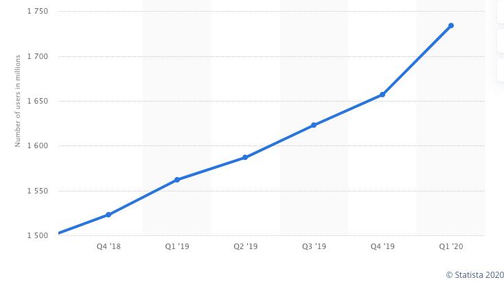 facebook marketing stats